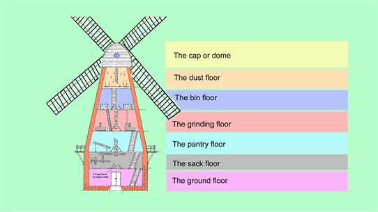 Photo:Cross-section diagram of Rayleigh Windmill